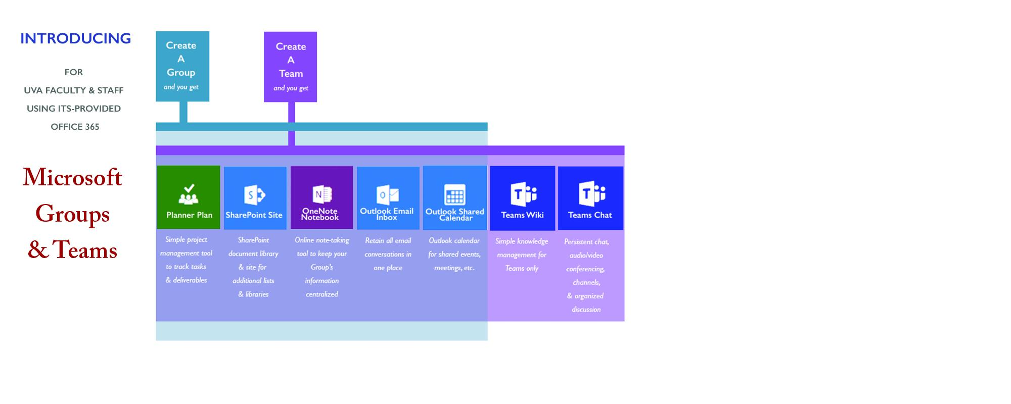Graphic for Office 365 Groups and Teams